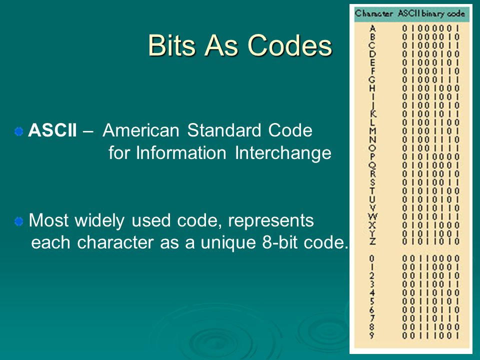 Bits As Codes ASCII – American Standard Code for Information Interchange.