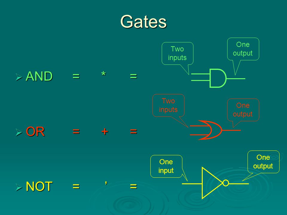 Gates AND = * = OR = + = NOT = ' = One output Two inputs Two inputs