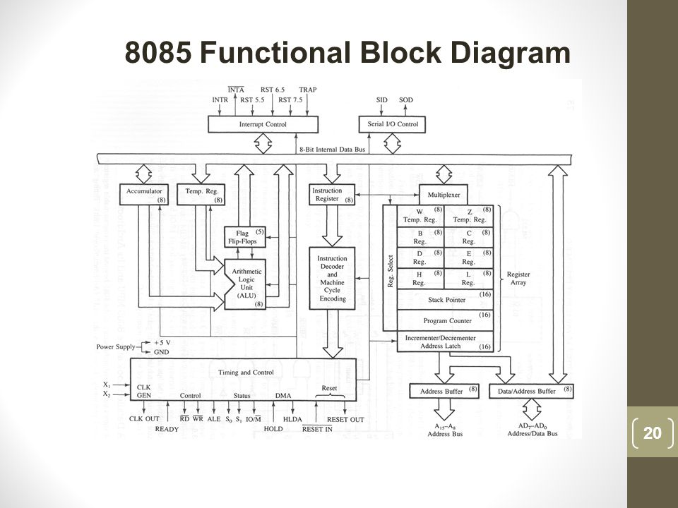 8085 Functional Block Diagram