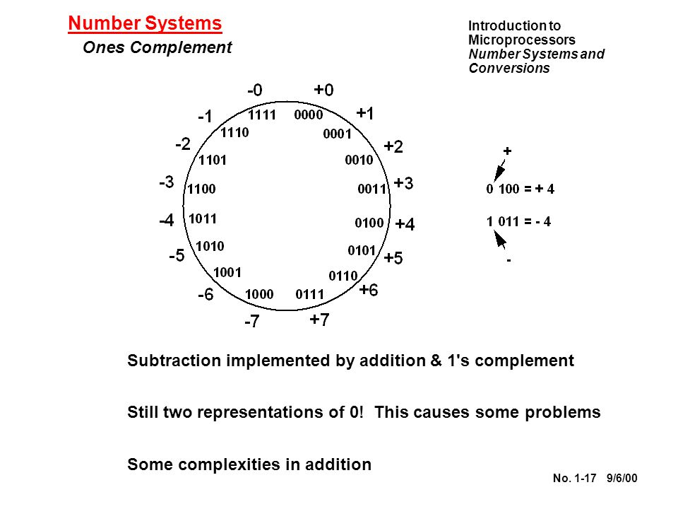 Number Systems Ones Complement