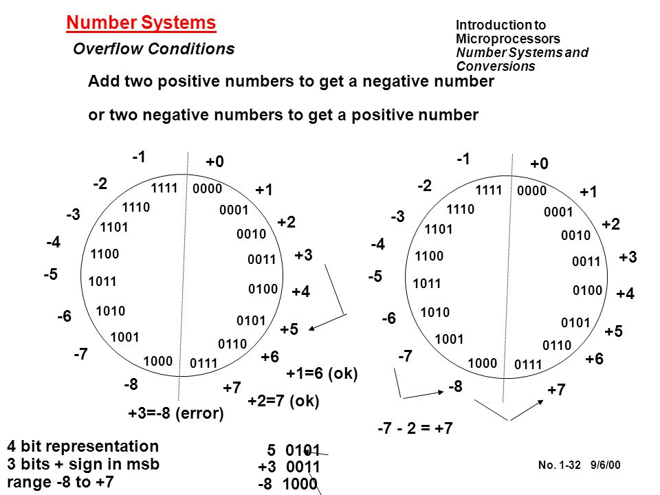 Number Systems Overflow Conditions