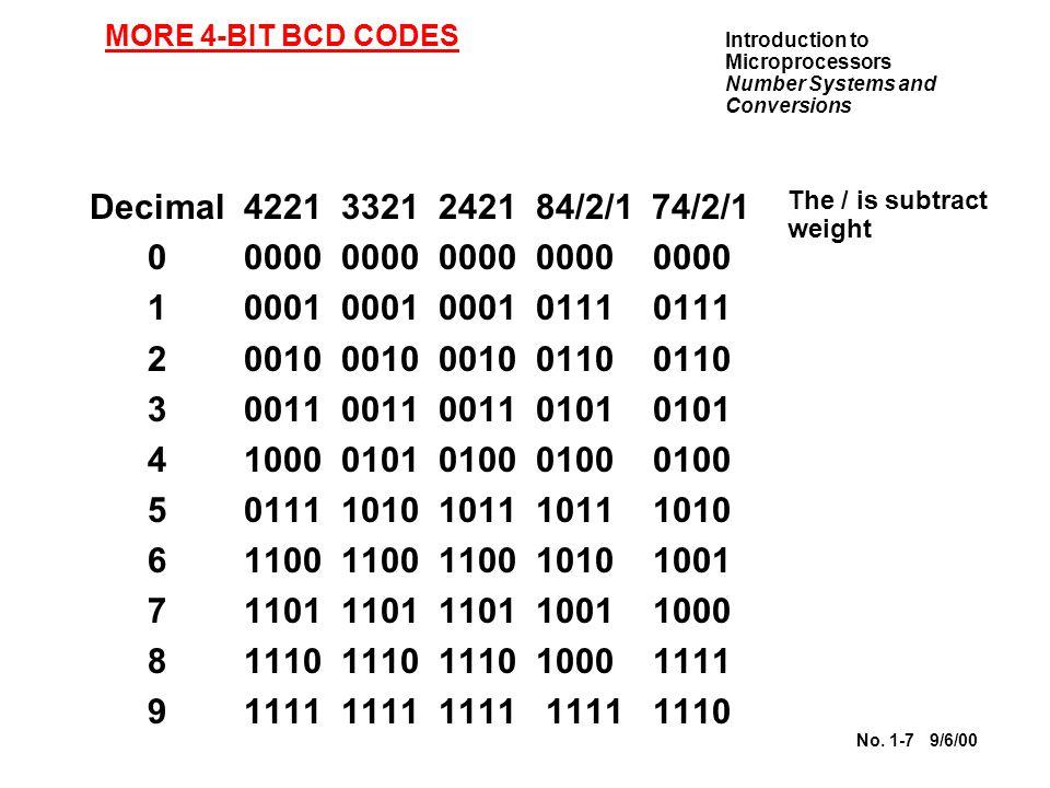 MORE 4-BIT BCD CODES Decimal 4221 3321 2421 84/2/1 74/2/1. 0 0000 0000 0000 0000 0000.