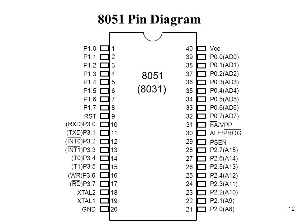 8051 Pin Diagram 1. 2. 3. 4. 5. 6. 7. 8. 9. 10. 11. 12. 13. 14. 15. 16. 17. 18. 19.