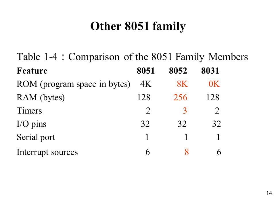 Other 8051 family Table 1-4:Comparison of the 8051 Family Members