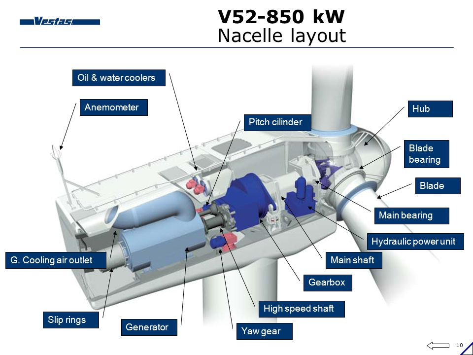 V52-850 kW Nacelle layout Oil & water coolers Anemometer Hub