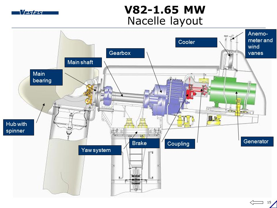 V82-1.65 MW Nacelle layout Anemo- meter and wind vanes Cooler Gearbox