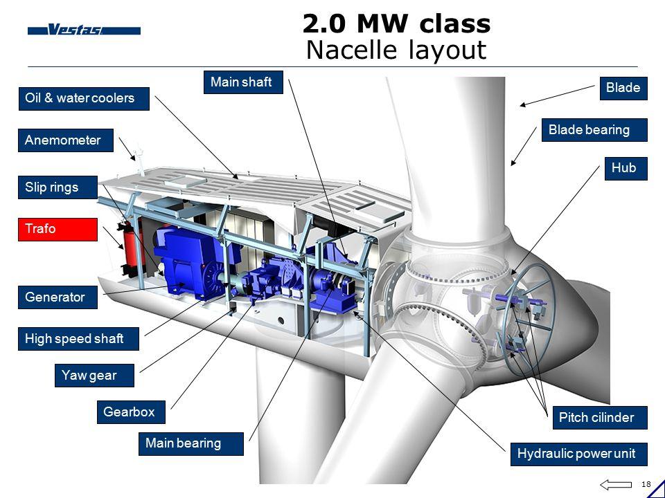 2.0 MW class Nacelle layout
