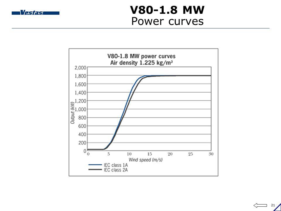 V80-1.8 MW Power curves V80-1.8 MW 60 Hz power curves values (kW) – wind speed (m/s): Air density: 1.225 kg/m3.