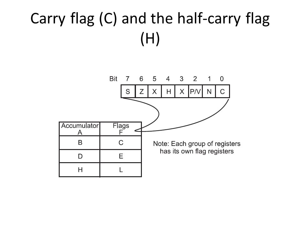 Carry flag (C) and the half-carry flag (H)