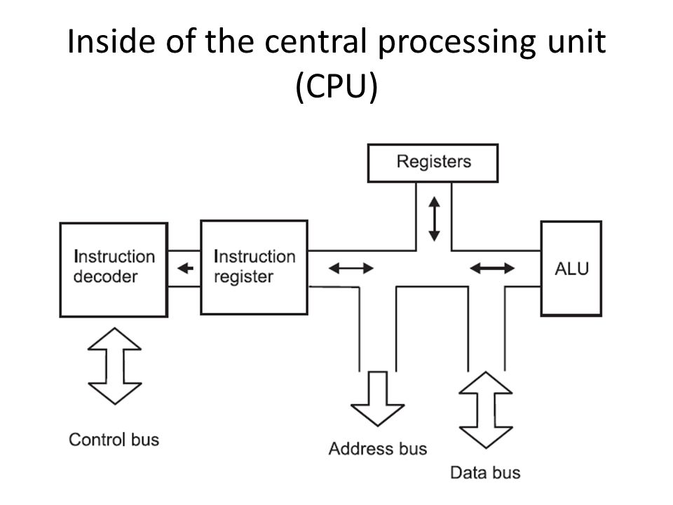 Inside of the central processing unit (CPU)