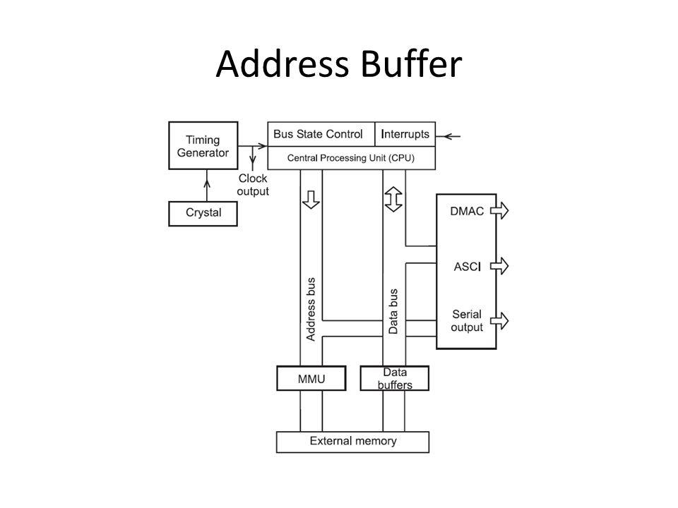 Address Buffer