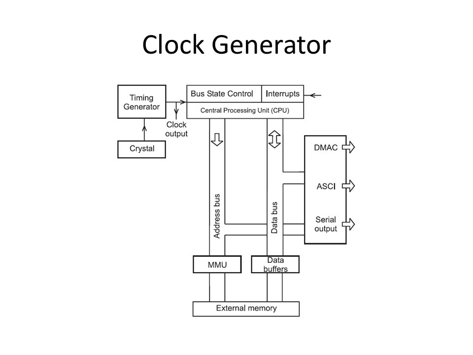 Clock Generator