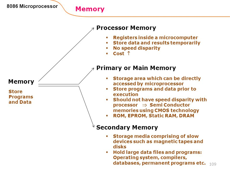 Memory Processor Memory Primary or Main Memory Memory Secondary Memory