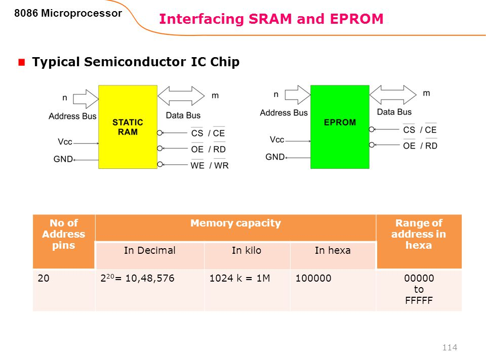 Interfacing SRAM and EPROM