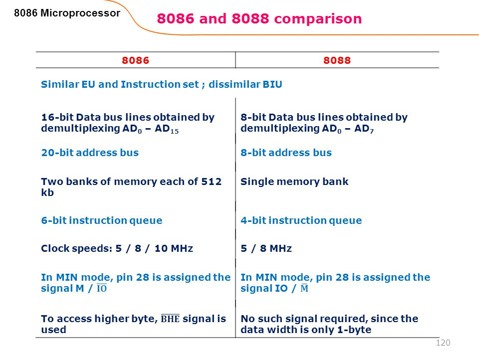 8086 and 8088 comparison 8086 Microprocessor 8086 8088
