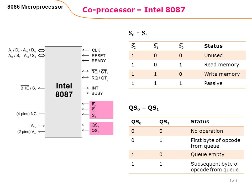 Co-processor – Intel 8087 𝐒𝟎 - 𝐒 𝟐 8086 Microprocessor QS0 – QS1 𝐒𝟐 𝐒𝟏