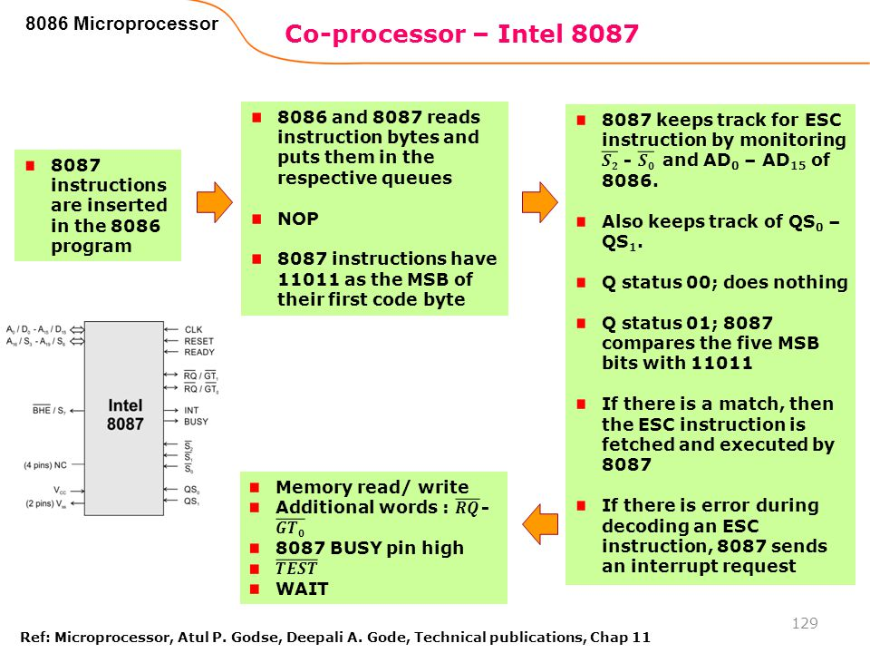Co-processor – Intel 8087 8086 Microprocessor
