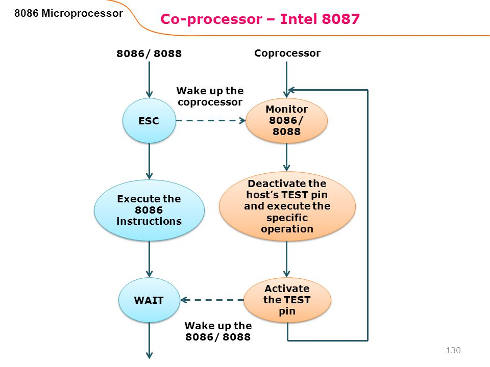Co-processor – Intel 8087 8086 Microprocessor 8086/ 8088 Coprocessor