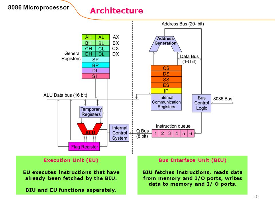 Architecture 8086 Microprocessor Execution Unit (EU)