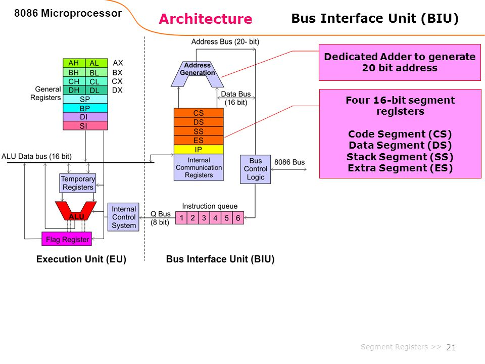 Architecture Bus Interface Unit (BIU) 8086 Microprocessor