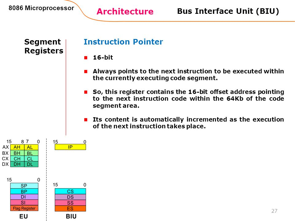 Bus Interface Unit (BIU)