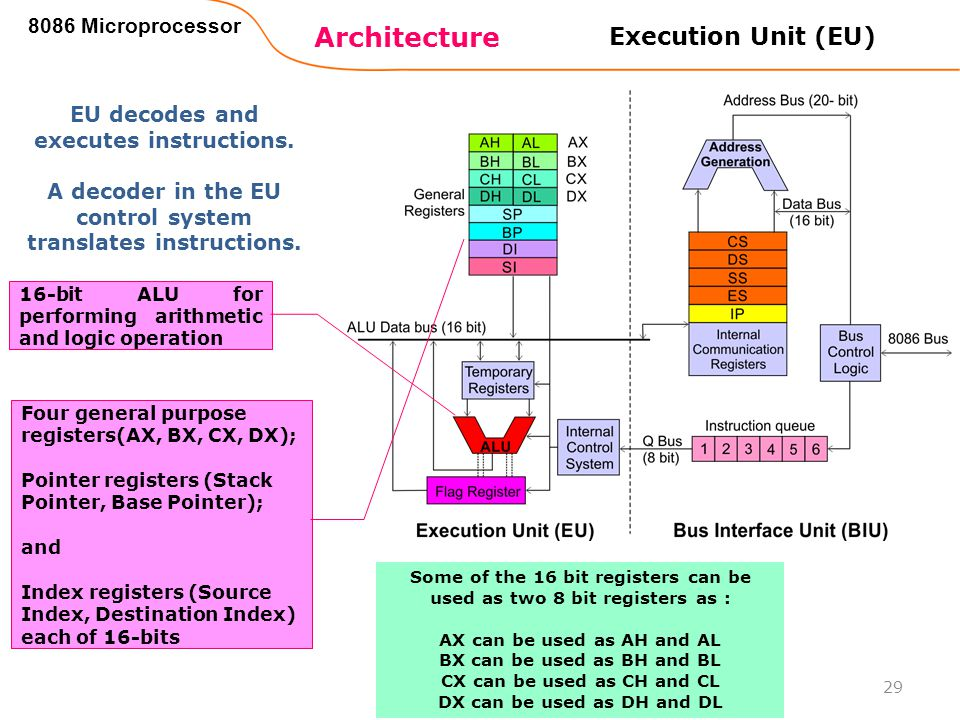 Architecture Execution Unit (EU) 8086 Microprocessor