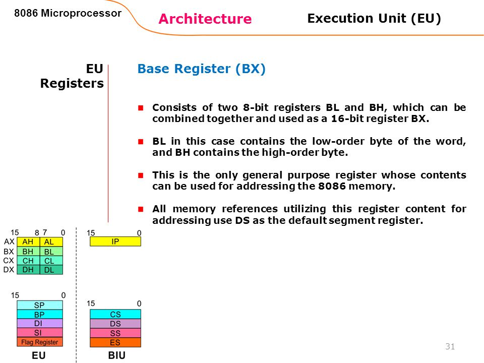 Architecture Execution Unit (EU) EU Registers Base Register (BX)