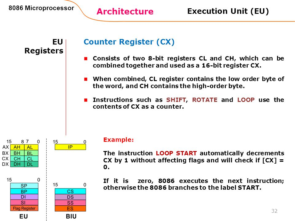 Architecture Execution Unit (EU) EU Registers Counter Register (CX)