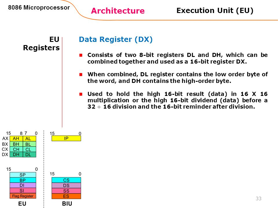 Architecture Execution Unit (EU) EU Registers Data Register (DX)