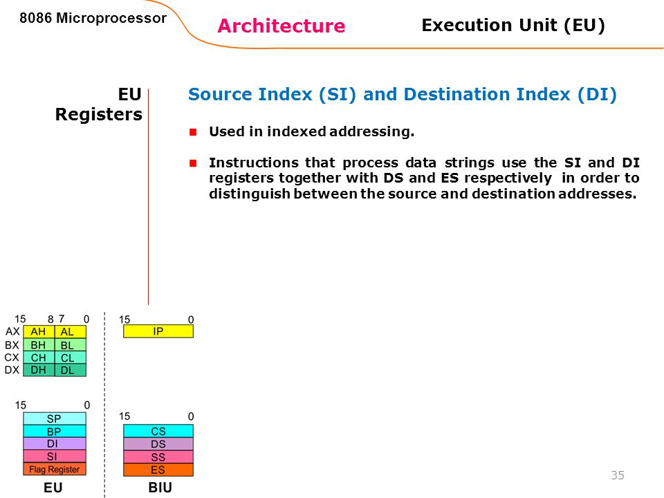 Architecture Execution Unit (EU) EU Registers