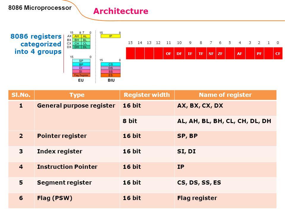 Architecture 8086 Microprocessor