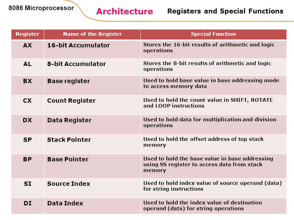 Architecture 8086 Microprocessor Registers and Special Functions AX