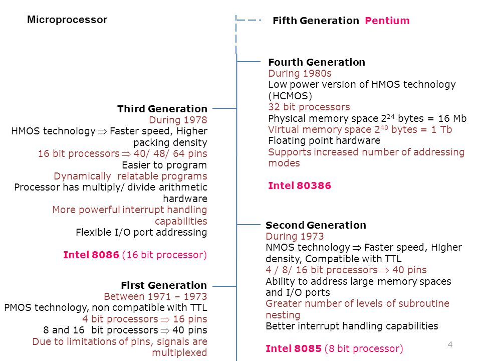Microprocessor Fifth Generation Pentium Fourth Generation During 1980s