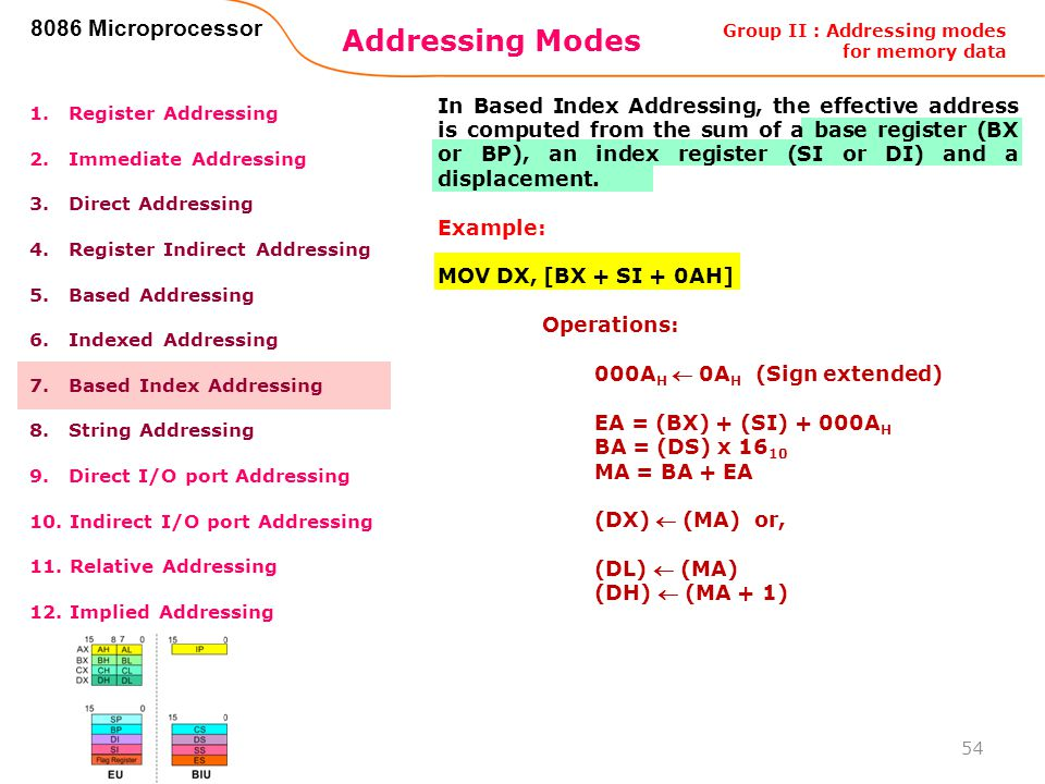 Addressing Modes 8086 Microprocessor