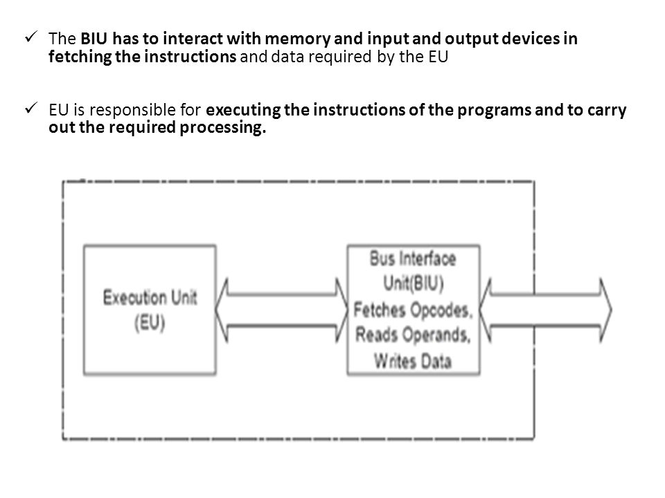 The BIU has to interact with memory and input and output devices in fetching the instructions and data required by the EU
