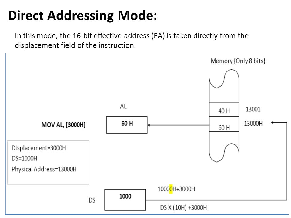 Direct Addressing Mode: