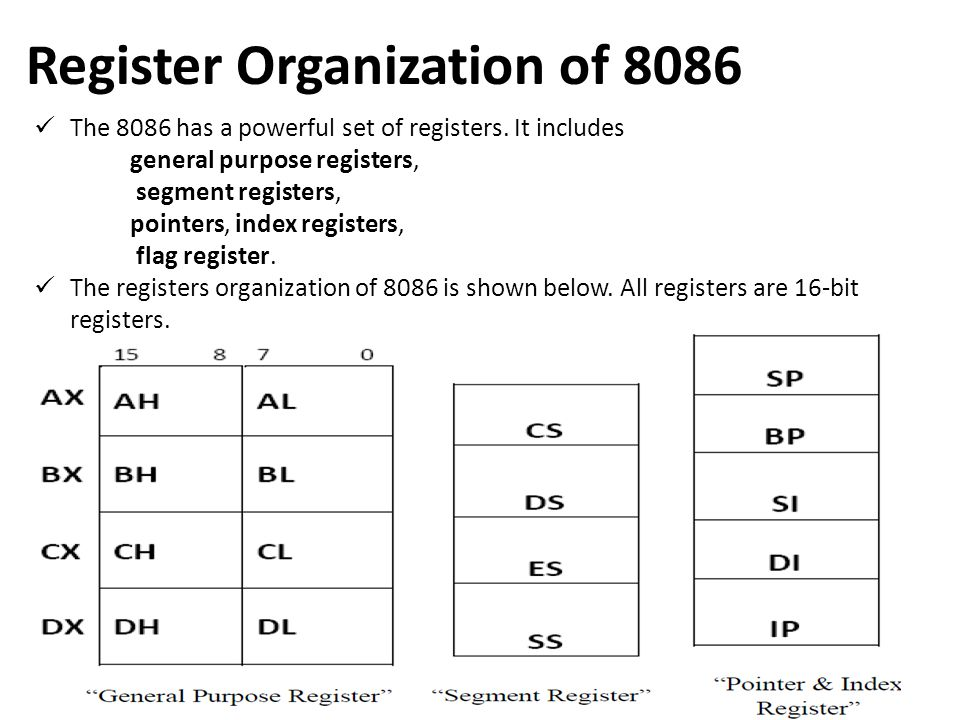 Register Organization of 8086