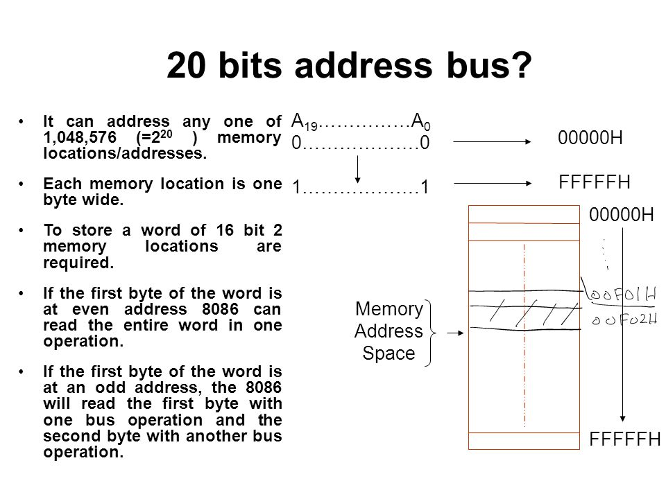 20 bits address bus A19……………A0 0……………….0 00000H FFFFFH 1……………….1
