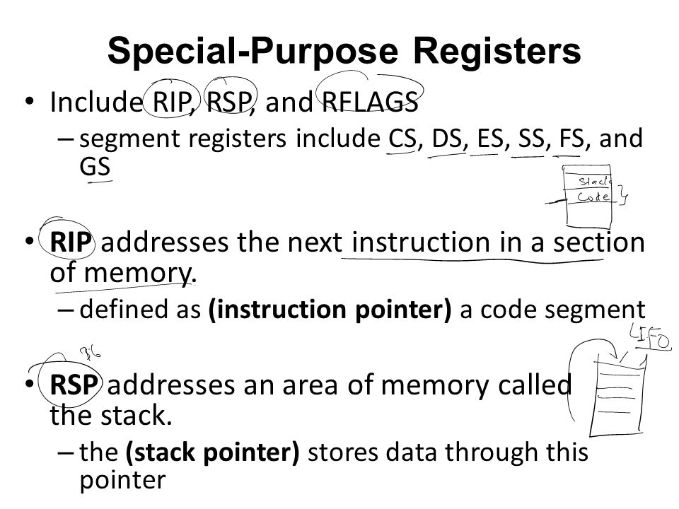 Special-Purpose Registers