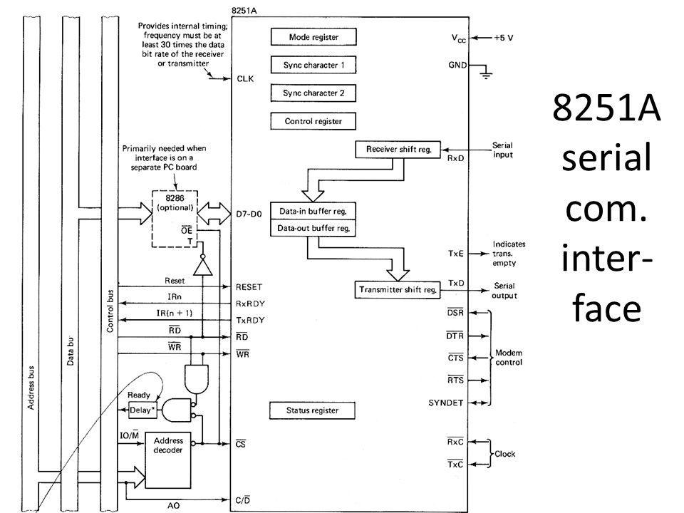 8251A serial com. inter- face
