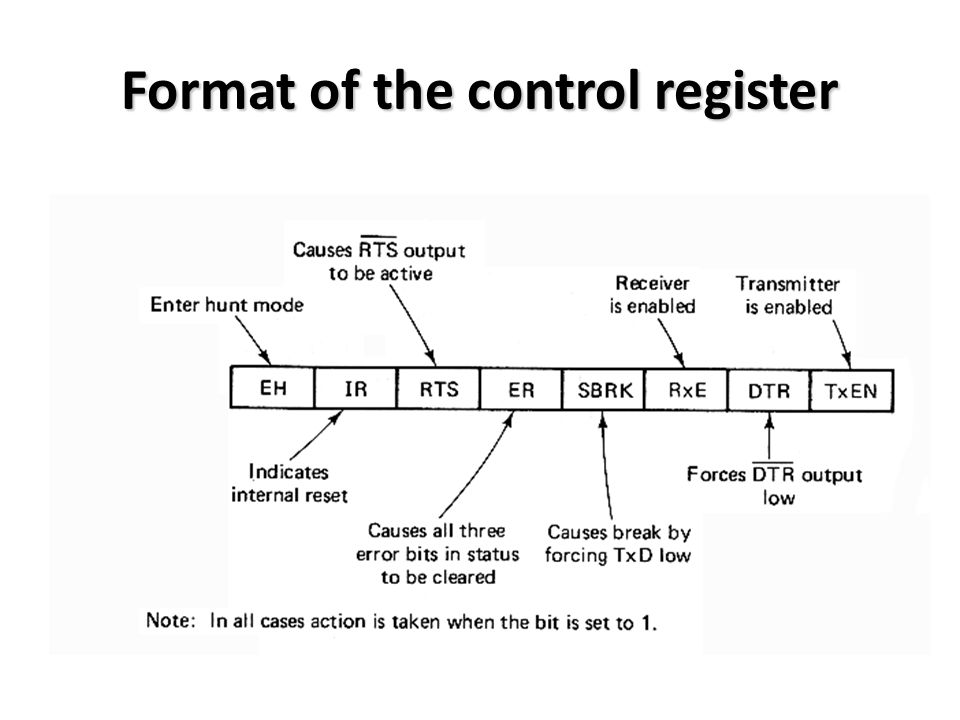 Format of the control register