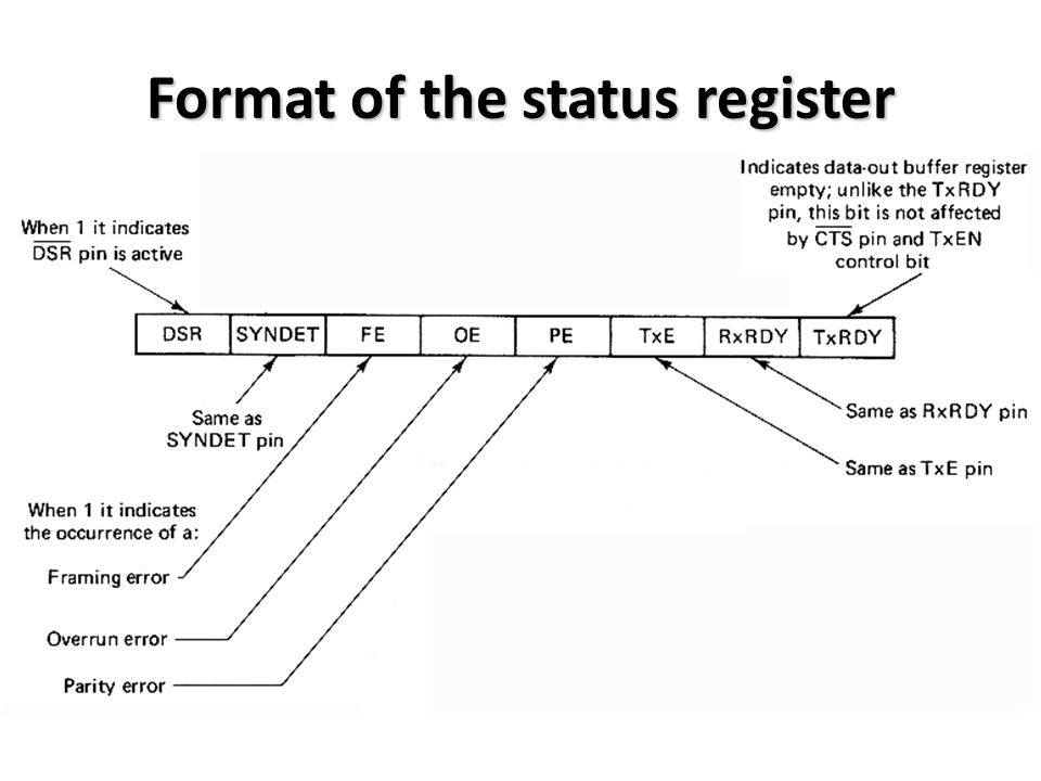 Format of the status register