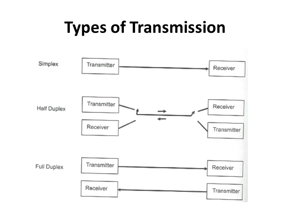 Types of Transmission