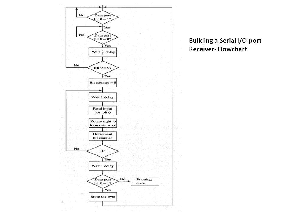 Building a Serial I/O port