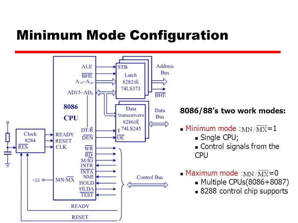 Minimum Mode Configuration
