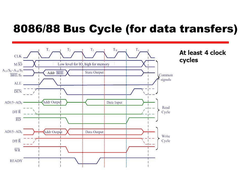 8086/88 Bus Cycle (for data transfers)