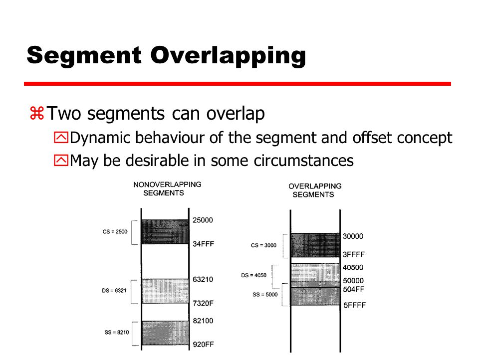 Segment Overlapping Two segments can overlap