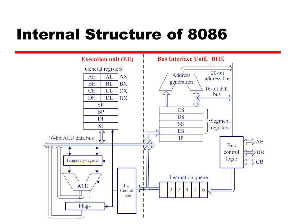 Internal Structure of 8086
