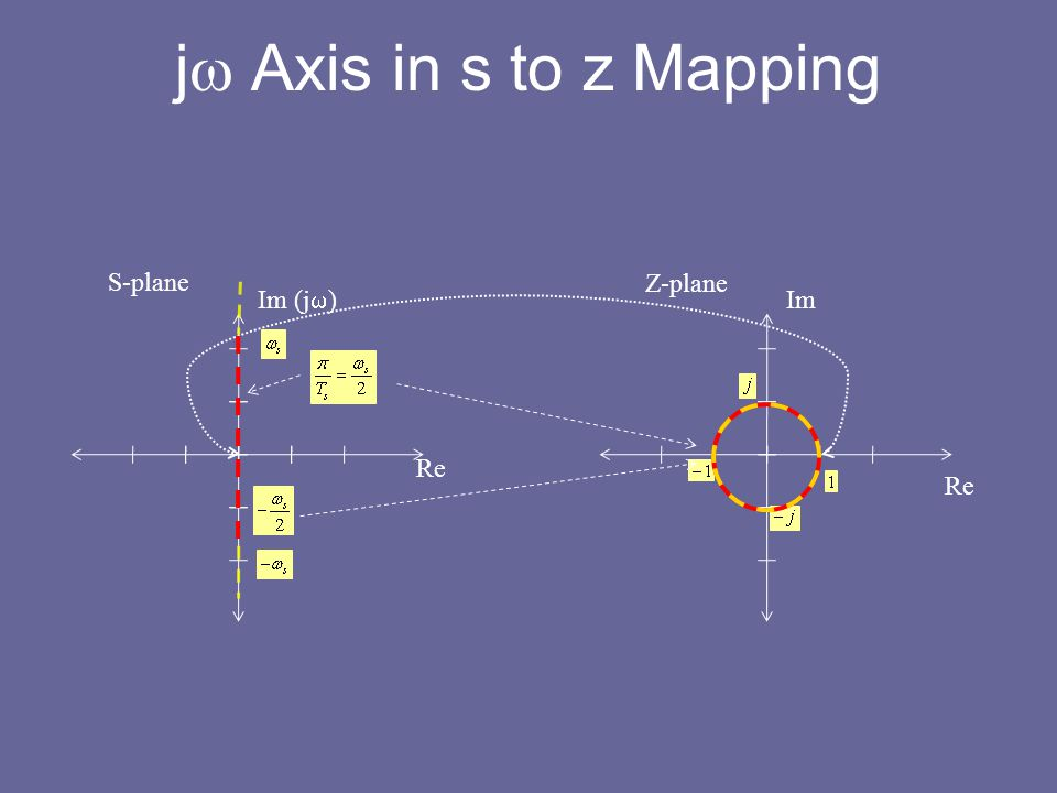 j Axis in s to z Mapping S-plane Z-plane Im Im (jw) Re Re