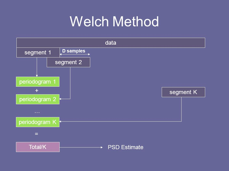 Welch Method data segment 1 segment 2 periodogram 1 + segment K